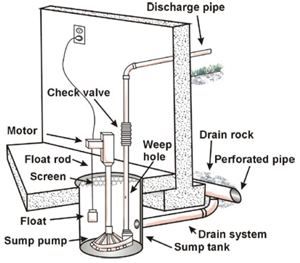 sump-pump-installation-1